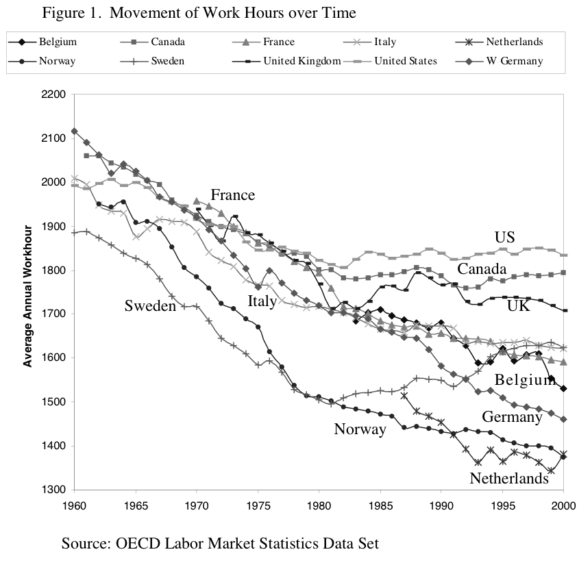 working hours over time