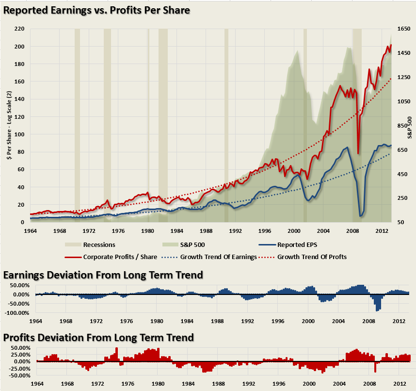 earnings-profits-pershare-trend
