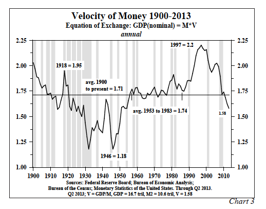 2-velocity-of-money