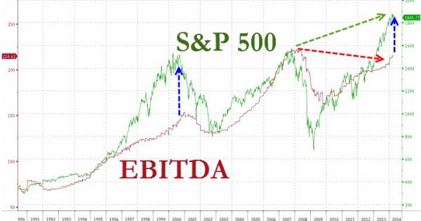 S&P 500 ir EBITDA