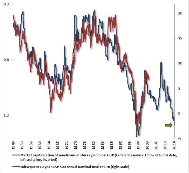 Husman-Funds-Equity-bubble