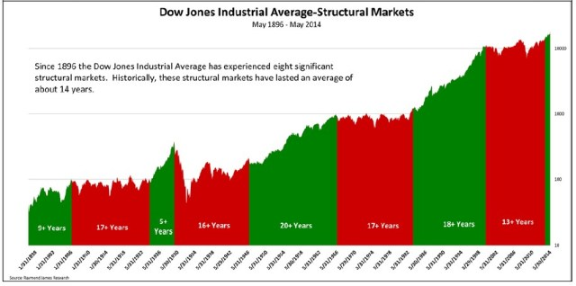 Jeffrey-Saut-bull-markets-Dow-jones
