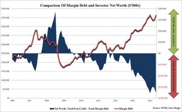 Margin Debt June_0