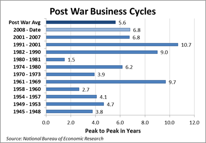 Business-Cycle-1