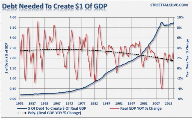 Debt-Dollars-To-Create-GDP-091814
