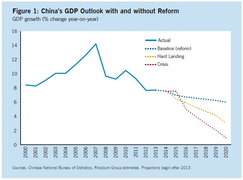china-gdp-projections