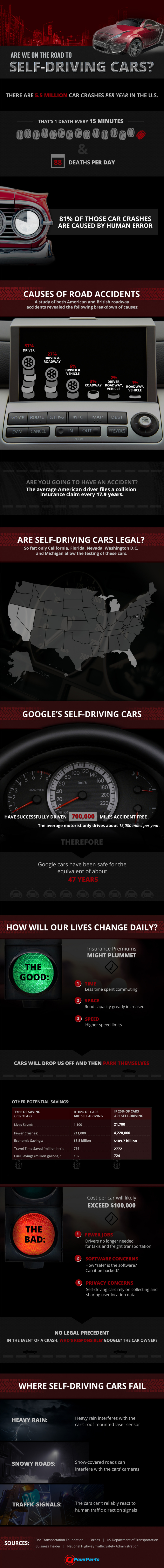 self-driving-cars-infographic