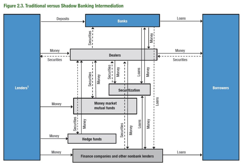 Shadow-Banking-3