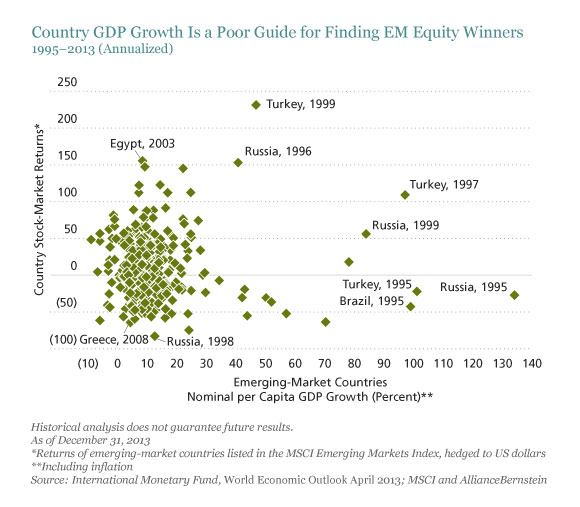 GDP-Emerging-Equities-2