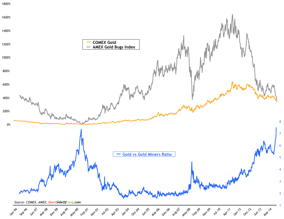 Gold-vs-Gold-Miners