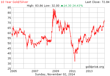 gold_10_year_silver