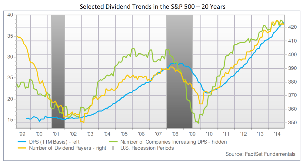 Dividend-Growth-SP-500