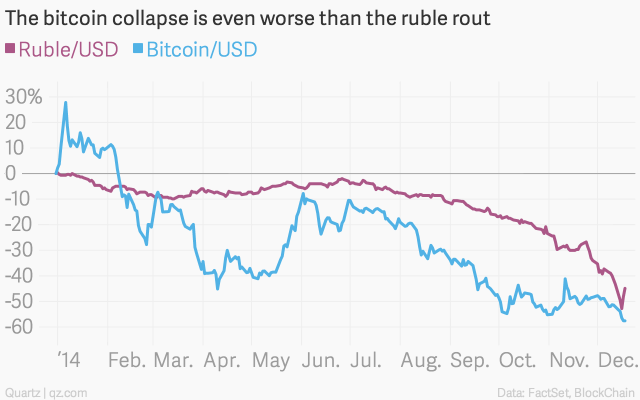 the-bitcoin-collapse-is-even-worse-than-the-ruble-rout-ruble-usd-bitcoin-usd_chartbuilder