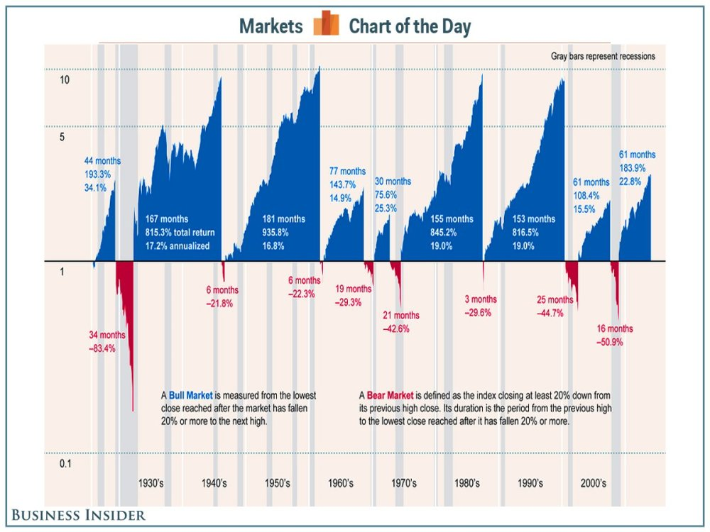 cotd-bull-markets.png