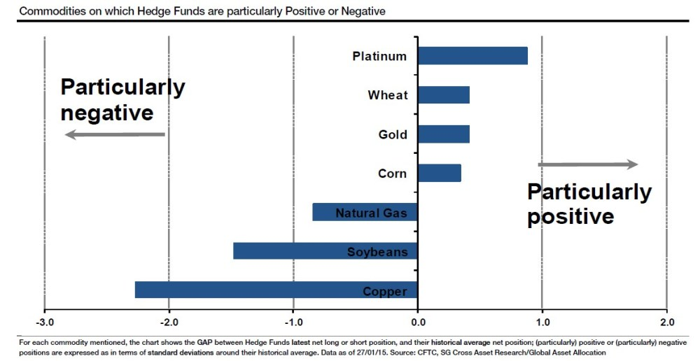 Hedge-funds-views-on-commodities