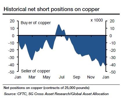 Historical-net-short-positions-on-copper