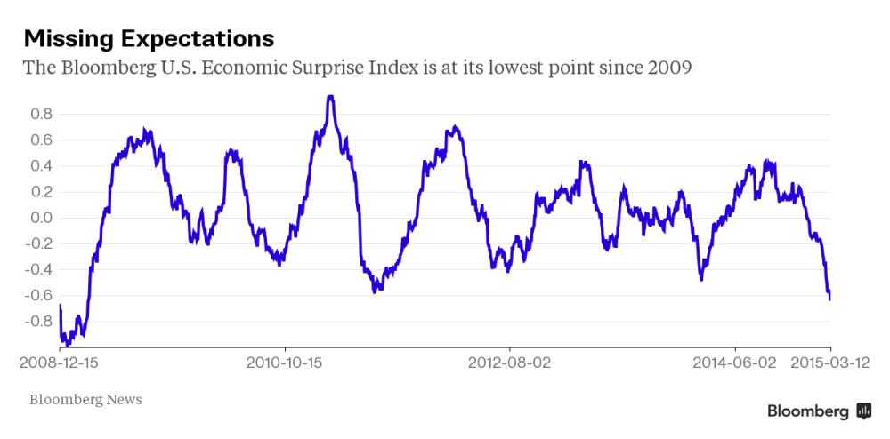 Bloomberg US Surprise Index